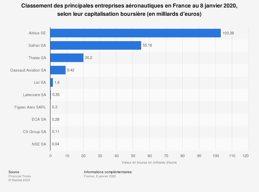 Statistique: Classement des principales entreprises aéronautiques en France au 8 janvier 2020, selon leur capitalisation boursière (en milliards d'euros) | Statista