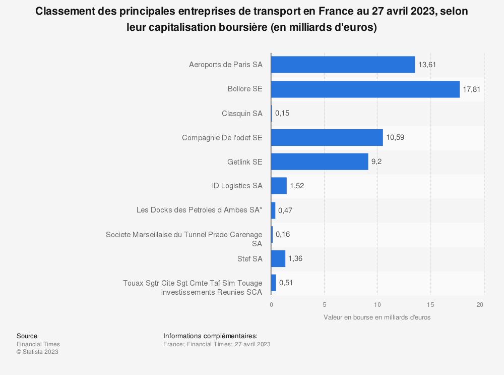 Statistique: Classement des principales entreprises de transport en France au 8 janvier 2020, selon leur capitalisation boursière (en milliards d'euros) | Statista