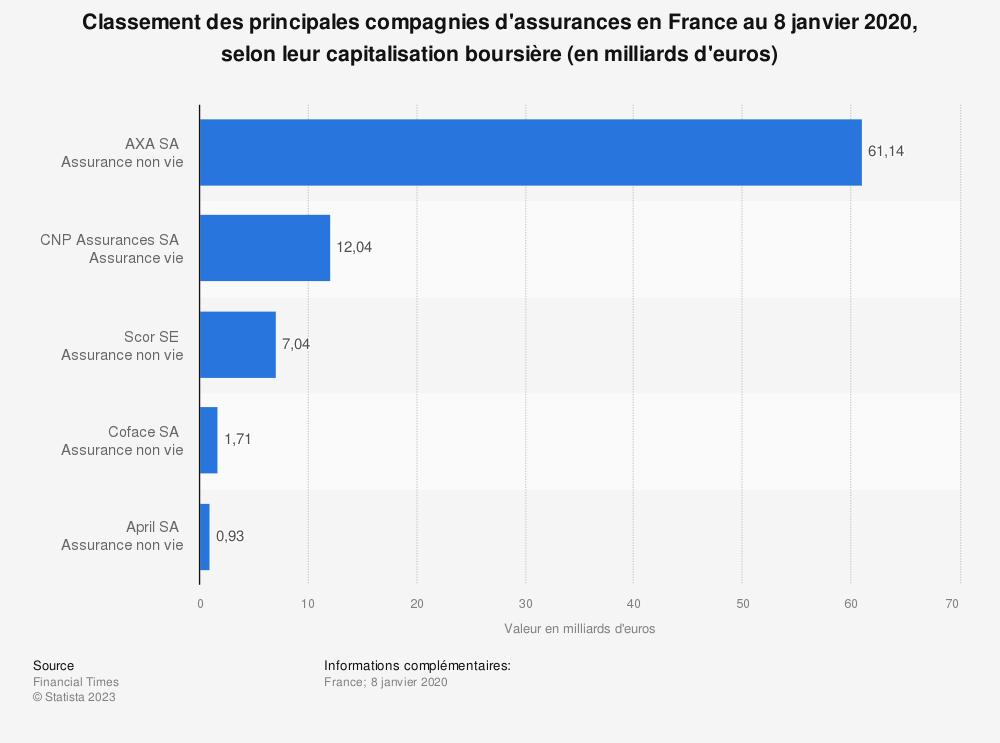 Statistique: Classement des principales compagnies d'assurances en France au 8 janvier 2020, selon leur capitalisation boursière (en milliards d'euros) | Statista