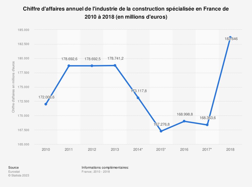 Statistique: Chiffre d'affaires annuel de l'industrie de la construction spécialisée en France de 2010 à 2016 (en millions d'euros) | Statista