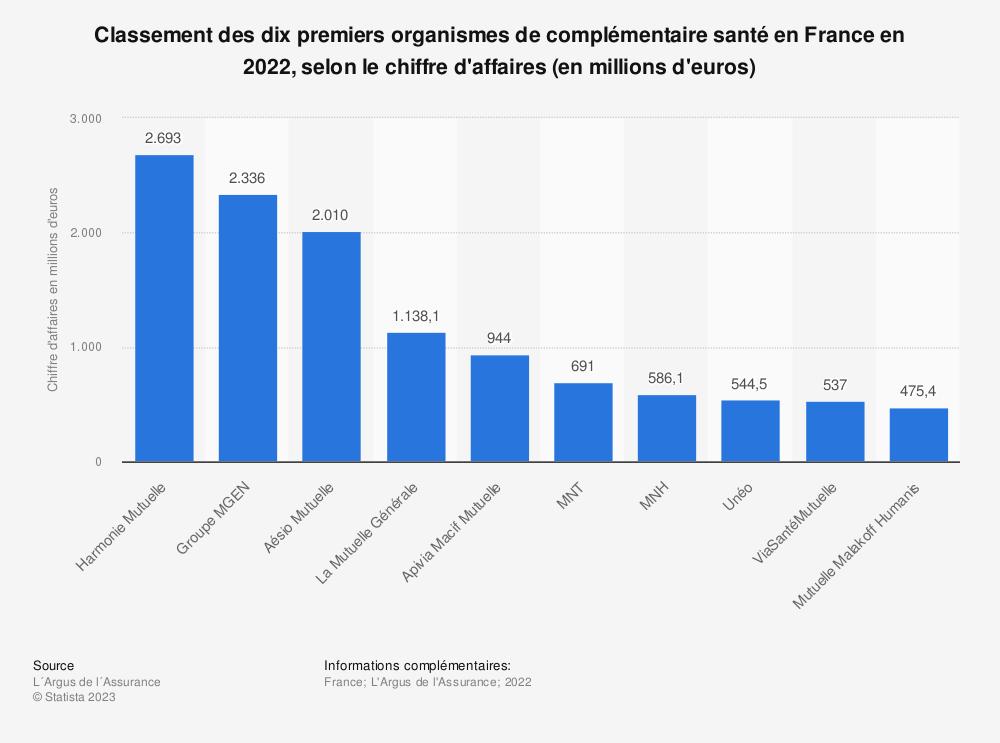 Statistique: Classement des dix premiers organismes de complémentaire santé en France en 2017, selon le chiffre d'affaires (en millions d'euros) | Statista