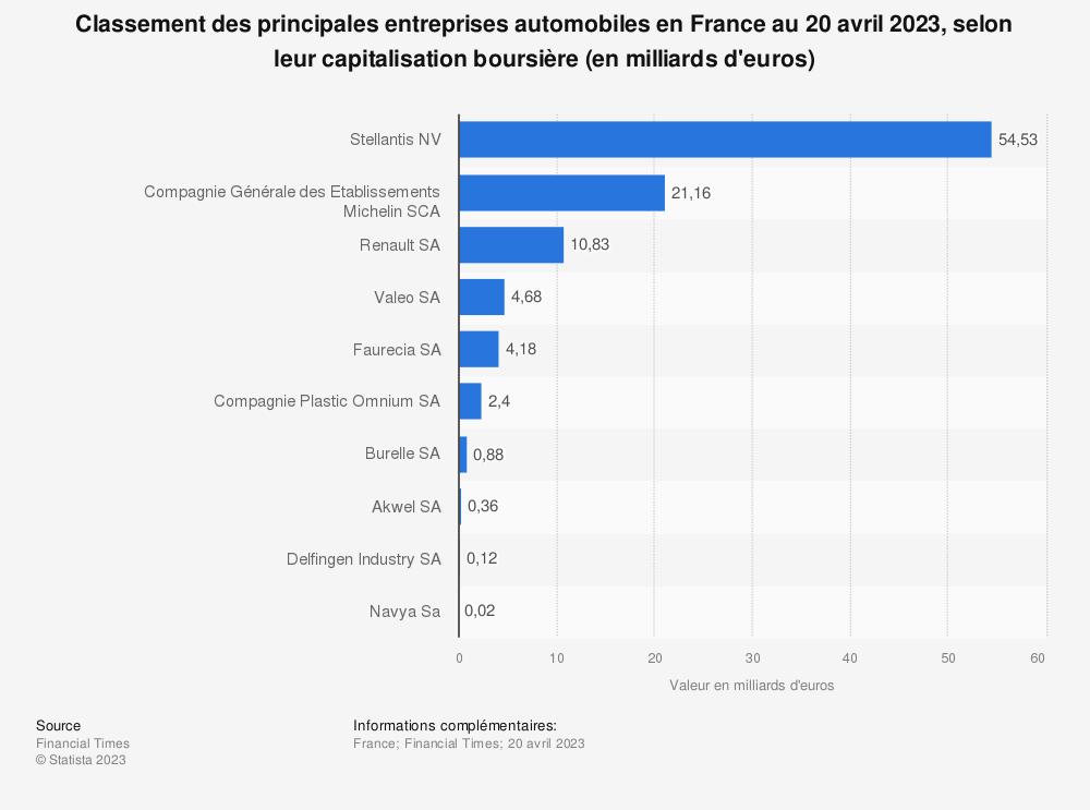 Statistique: Classement des principales entreprises automobiles en France au 8 janvier 2020, selon leur capitalisation boursière (en milliards d'euros) | Statista