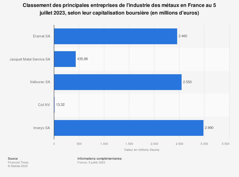 Statistique: Classement des principales entreprises de l'industrie des métaux en France au 8 janvier 2020, selon leur capitalisation boursière (en millions d'euros) | Statista