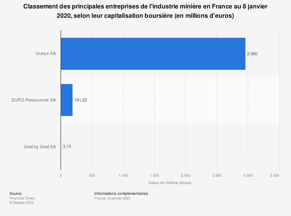 Statistique: Classement des principales entreprises de l'industrie minière en France au 8 janvier 2020, selon leur capitalisation boursière (en millions d'euros) | Statista