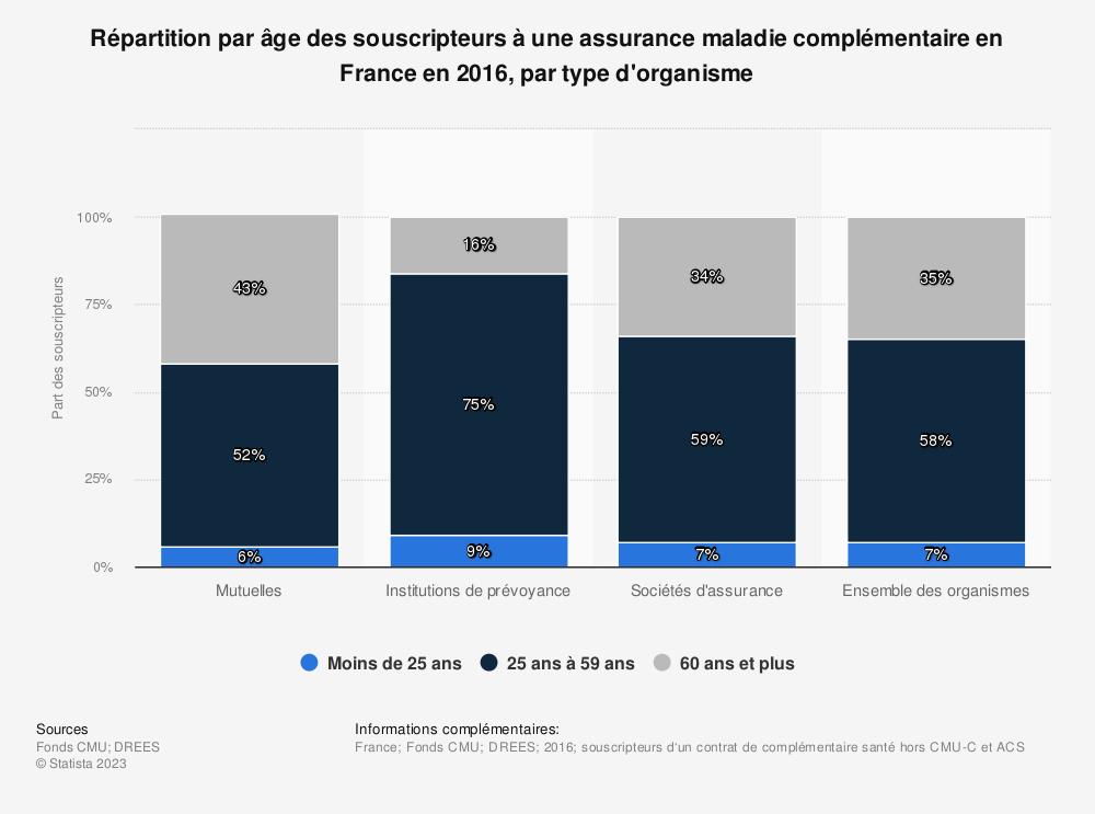 Statistique: Répartition par âge des souscripteurs à une assurance maladie complémentaire en France en 2016, par type d'organisme | Statista