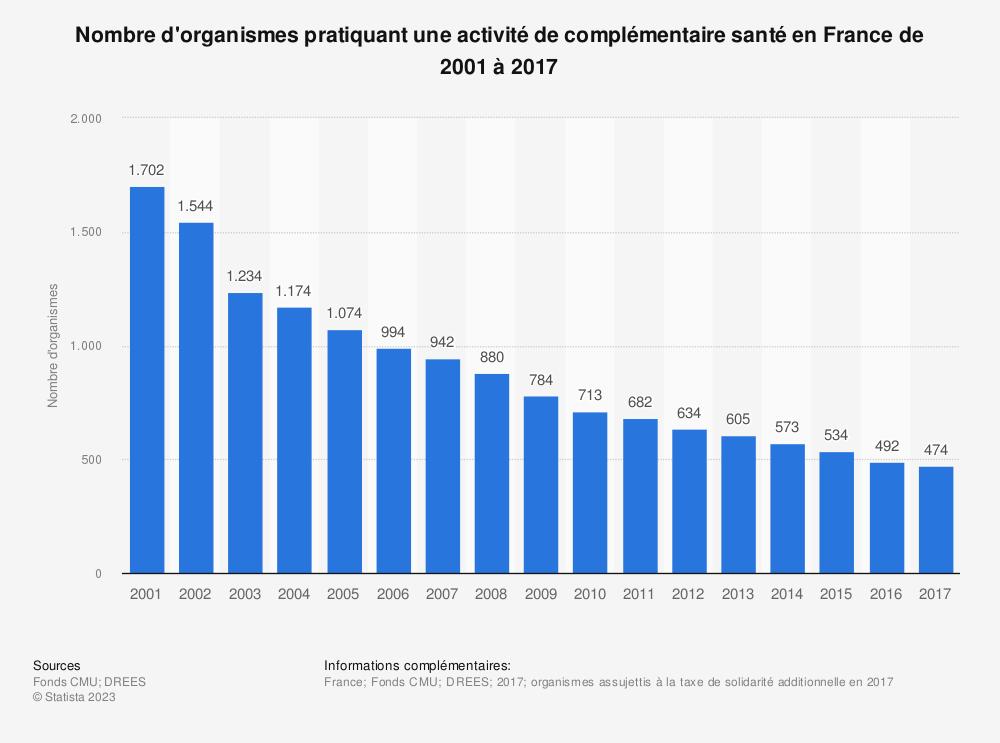 Statistique: Nombre d'organismes pratiquant une activité de complémentaire santé en France de 2001 à 2017 | Statista