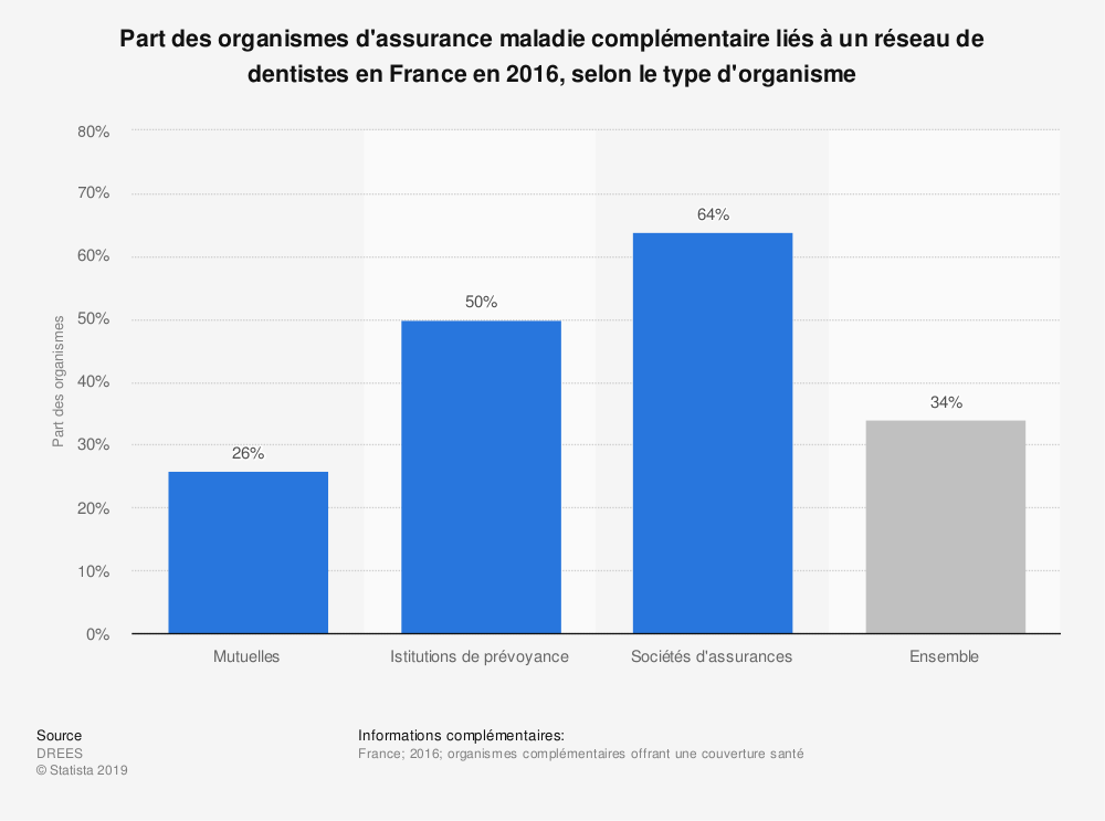 Statistique: Part des organismes d'assurance maladie complémentaire liés à un réseau de dentistes en France en 2016, selon le type d'organisme | Statista