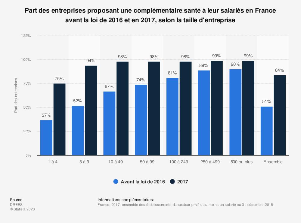 Statistique: Part des entreprises proposant une complémentaire santé à leur salariés en France avant la loi de 2016 et en 2017, selon la taille d'entreprise | Statista