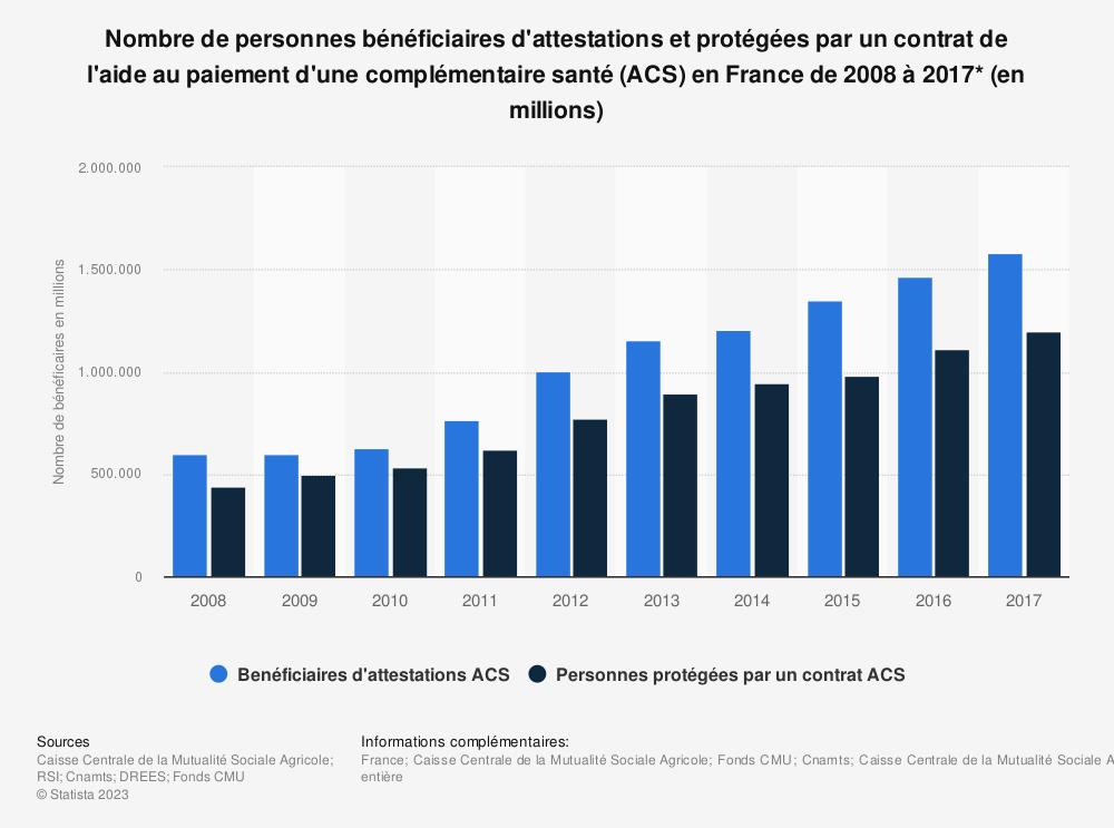 Statistique: Nombre de personnes bénéficiaires d'attestations et protégées par un contrat de l'aide au paiement d'une complémentaire santé (ACS) en France de 2008 à 2017* (en millions) | Statista