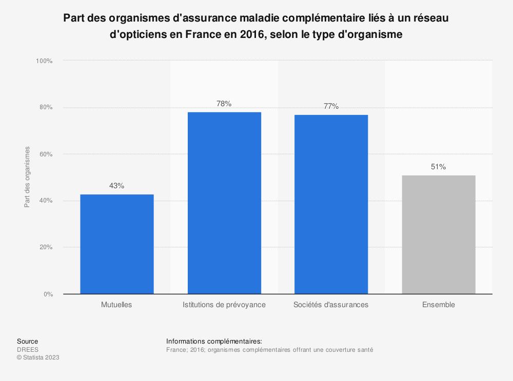 Statistique: Part des organismes d'assurance maladie complémentaire liés à un réseau d'opticiens en France en 2016, selon le type d'organisme | Statista