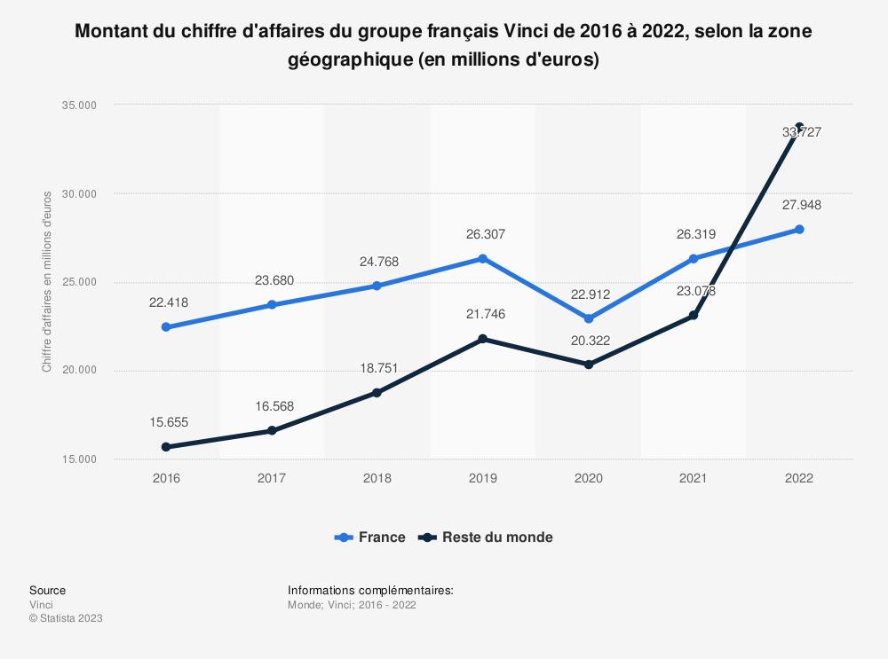 Statistique: Montant du chiffre d'affaires du groupe français Vinci entre 2016 et 2018, selon la zone géographique (en millions d'euros) | Statista