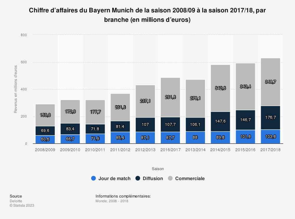Statistique: Chiffre d'affaires du Bayern Munich de la saison 2008/09 à la saison 2017/18, par branche (en millions d'euros) | Statista