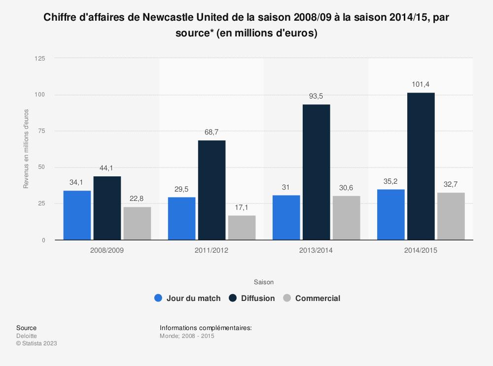 Statistique: Chiffre d'affaires de Newcastle United de la saison 2008/09 à la saison 2014/15, par source* (en millions d'euros)  | Statista