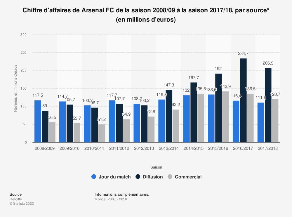 Statistique: Chiffre d'affaires de Arsenal FC de la saison 2008/09 à la saison 2017/18, par source* (en millions d'euros) | Statista