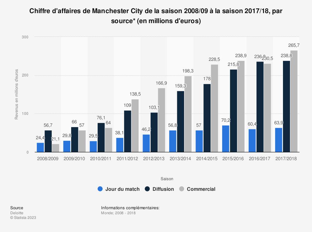 Statistique: Chiffre d'affaires de Manchester City de la saison 2008/09 à la saison 2017/18, par source* (en millions d'euros)  | Statista