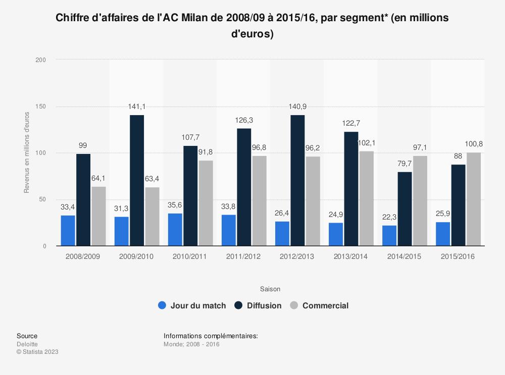 Statistique: Chiffre d'affaires de l'AC Milan de 2008/09 à 2015/16, par segment* (en millions d'euros)  | Statista