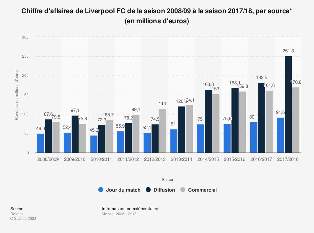 Statistique: Chiffre d'affaires de Liverpool FC de la saison 2008/09 à la saison 2017/18, par source* (en millions d'euros)  | Statista
