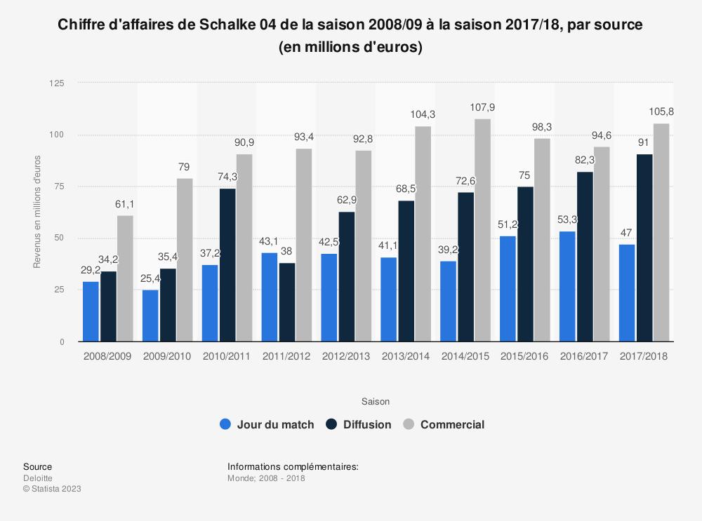 Statistique: Chiffre d'affaires de Schalke 04 de la saison 2008/09 à la saison 2017/18, par source (en millions d'euros)  | Statista