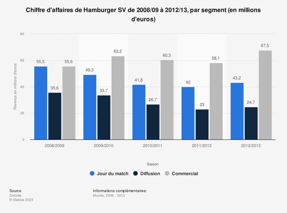 Statistique: Chiffre d'affaires de Hamburger SV de 2008/09 à 2012/13, par segment (en millions d'euros)  | Statista