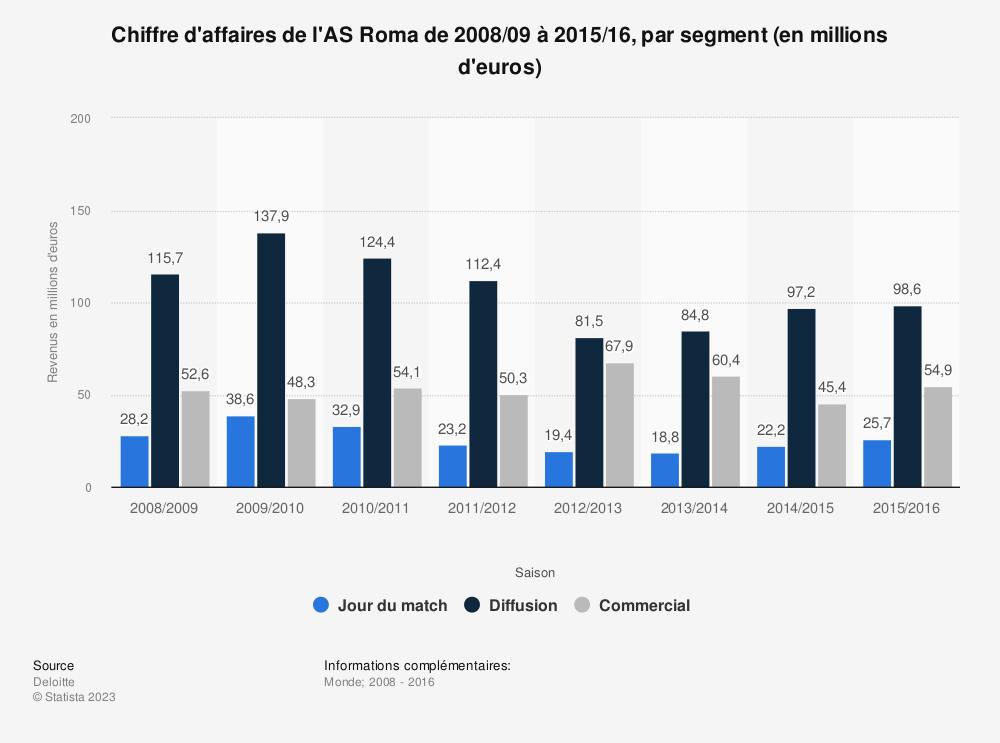 Statistique: Chiffre d'affaires de l'AS Roma de 2008/09 à 2015/16, par segment (en millions d'euros)  | Statista