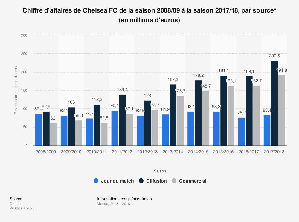 Statistique: Chiffre d'affaires de Chelsea FC de la saison 2008/09 à la saison 2017/18, par source* (en millions d'euros)  | Statista
