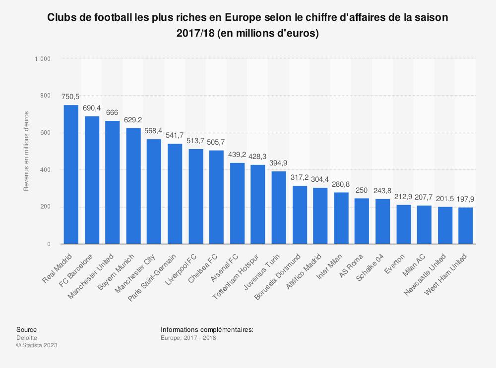 Statistique: Clubs de football les plus riches en Europe selon le chiffre d'affaires de la saison 2017/18 (en millions d'euros) | Statista