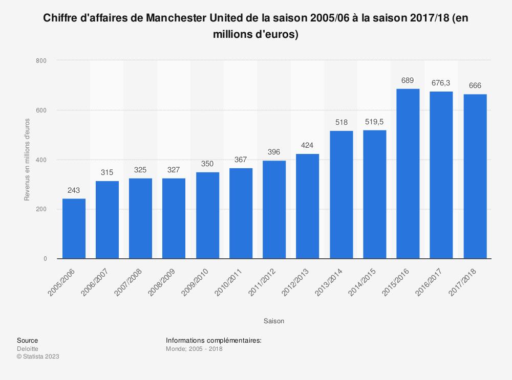 Statistique: Chiffre d'affaires de Manchester United de la saison 2005/06 à la saison 2017/18 (en millions d'euros)  | Statista