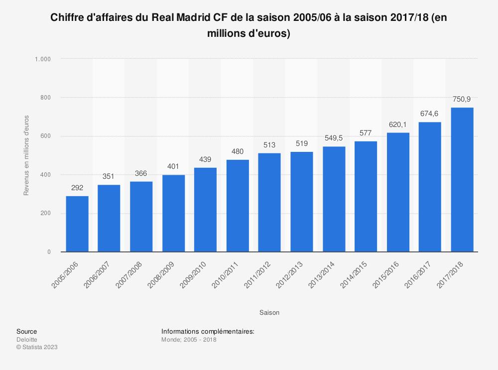 Statistique: Chiffre d'affaires du Real Madrid CF de la saison 2005/06 à la saison 2017/18 (en millions d'euros)  | Statista