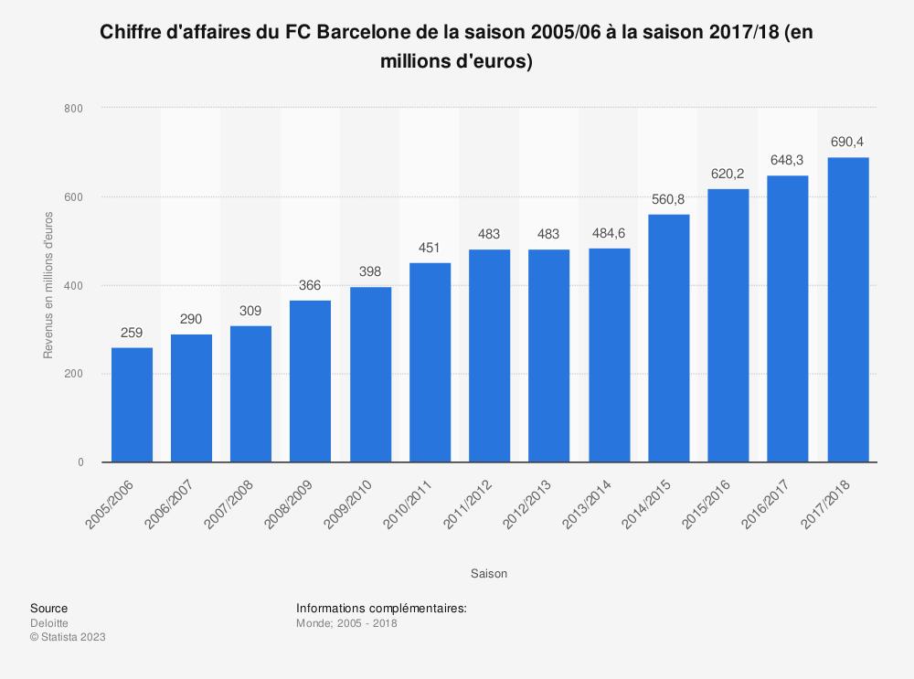 Statistique: Chiffre d'affaires du FC Barcelone de la saison 2005/06 à la saison 2017/18 (en millions d'euros)  | Statista