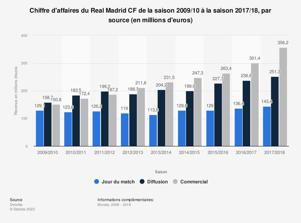Statistique: Chiffre d'affaires du Real Madrid CF de la saison 2009/10 à la saison 2017/18, par source (en millions d'euros) | Statista
