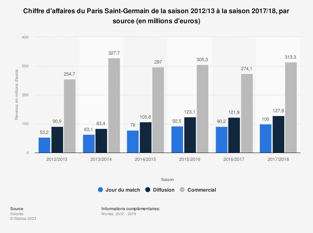 Statistique: Chiffre d'affaires du Paris Saint-Germain de la saison 2012/13 à la saison 2017/18, par source (en millions d'euros)  | Statista