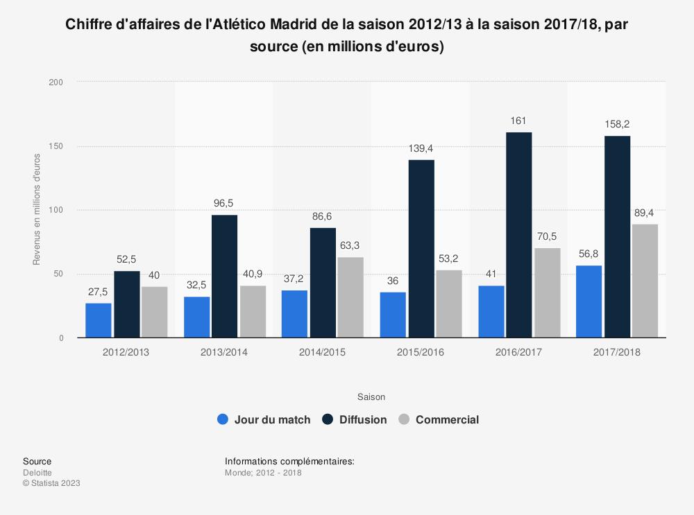 Statistique: Chiffre d'affaires de l'Atlético Madrid de la saison 2012/13 à la saison 2017/18, par source (en millions d'euros) | Statista