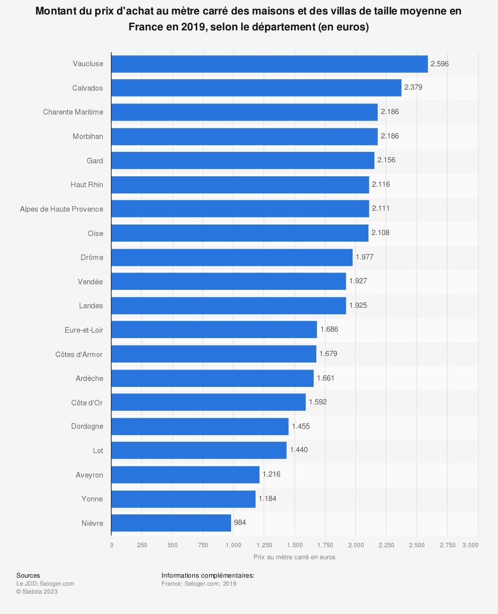 Statistique: Montant du prix d'achat au mètre carré des maisons et des villas de taille moyenne en France en 2019, selon le département (en euros) | Statista