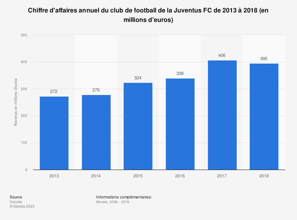 Statistique: Chiffre d'affaires annuel du club de football de la Juventus FC de 2013 à 2018 (en millions d'euros) | Statista