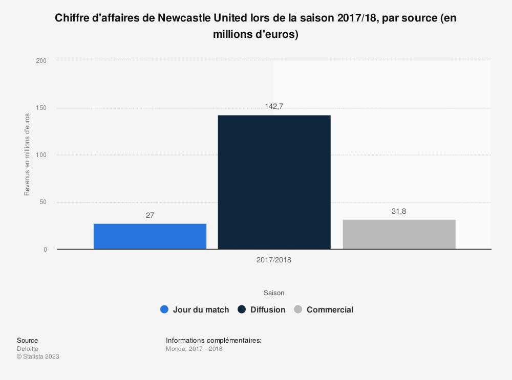Statistique: Chiffre d'affaires de Newcastle United lors de la saison 2017/18, par source (en millions d'euros) | Statista