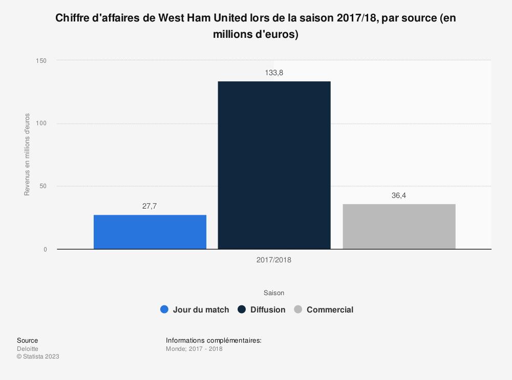 Statistique: Chiffre d'affaires de West Ham United lors de la saison 2017/18, par source (en millions d'euros) | Statista