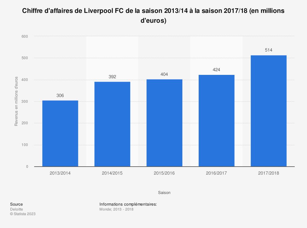 Statistique: Chiffre d'affaires de Liverpool FC de la saison 2013/14 à la saison 2017/18 (en millions d'euros)  | Statista