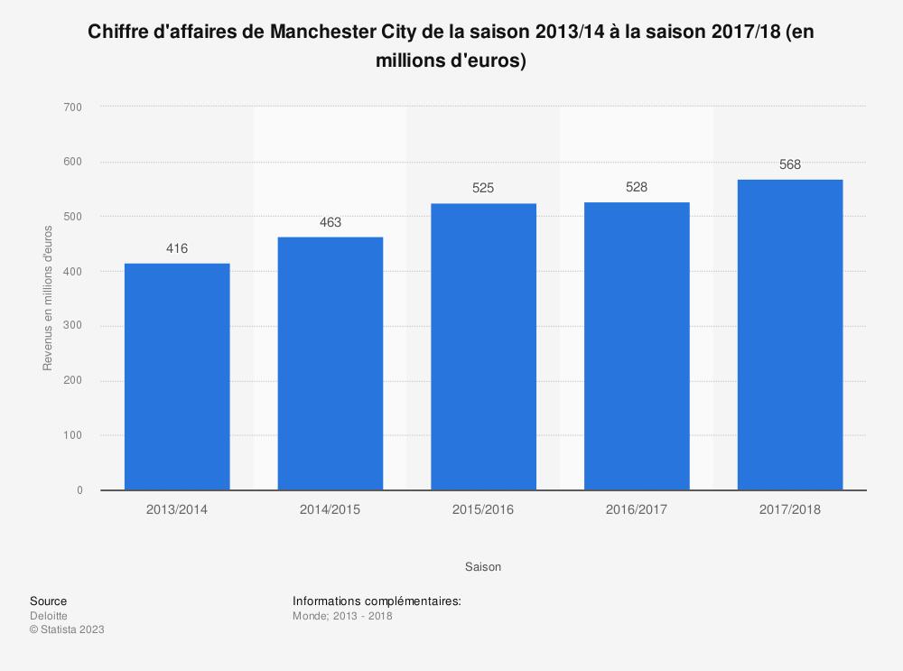Statistique: Chiffre d'affaires de Manchester City de la saison 2013/14 à la saison 2017/18 (en millions d'euros)  | Statista