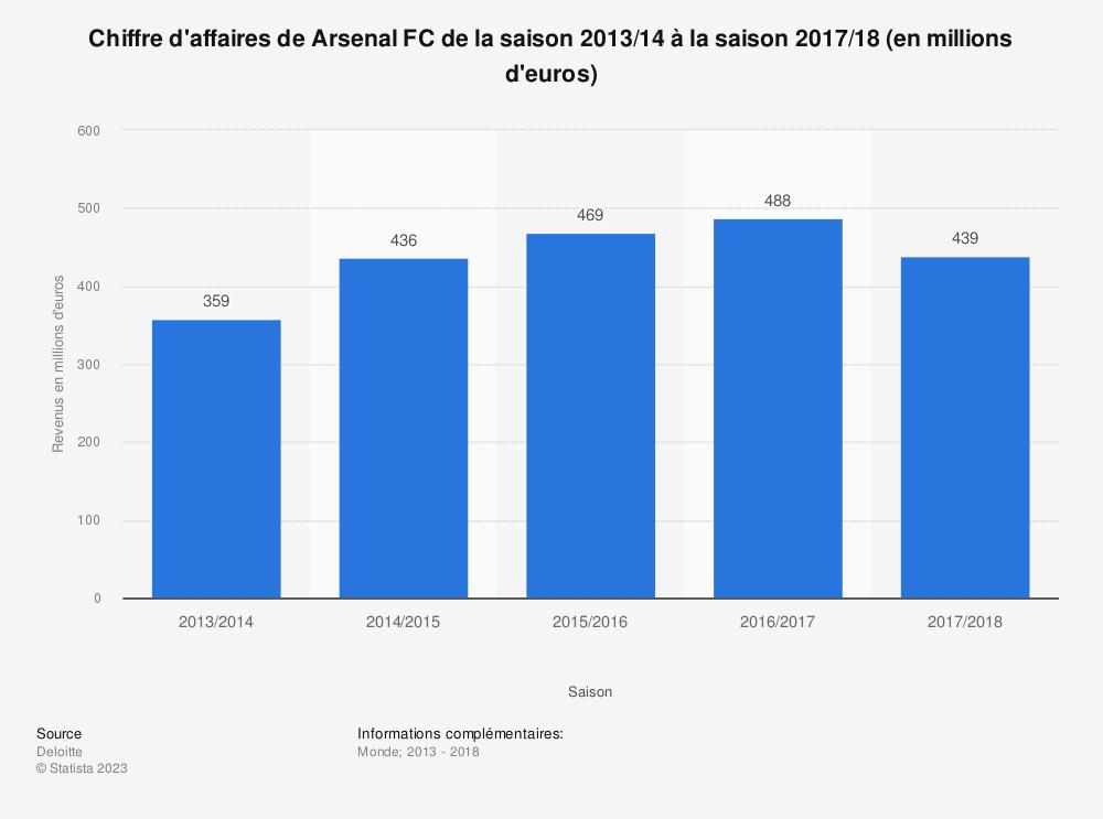 Statistique: Chiffre d'affaires de Arsenal FC de la saison 2013/14 à la saison 2017/18 (en millions d'euros)  | Statista
