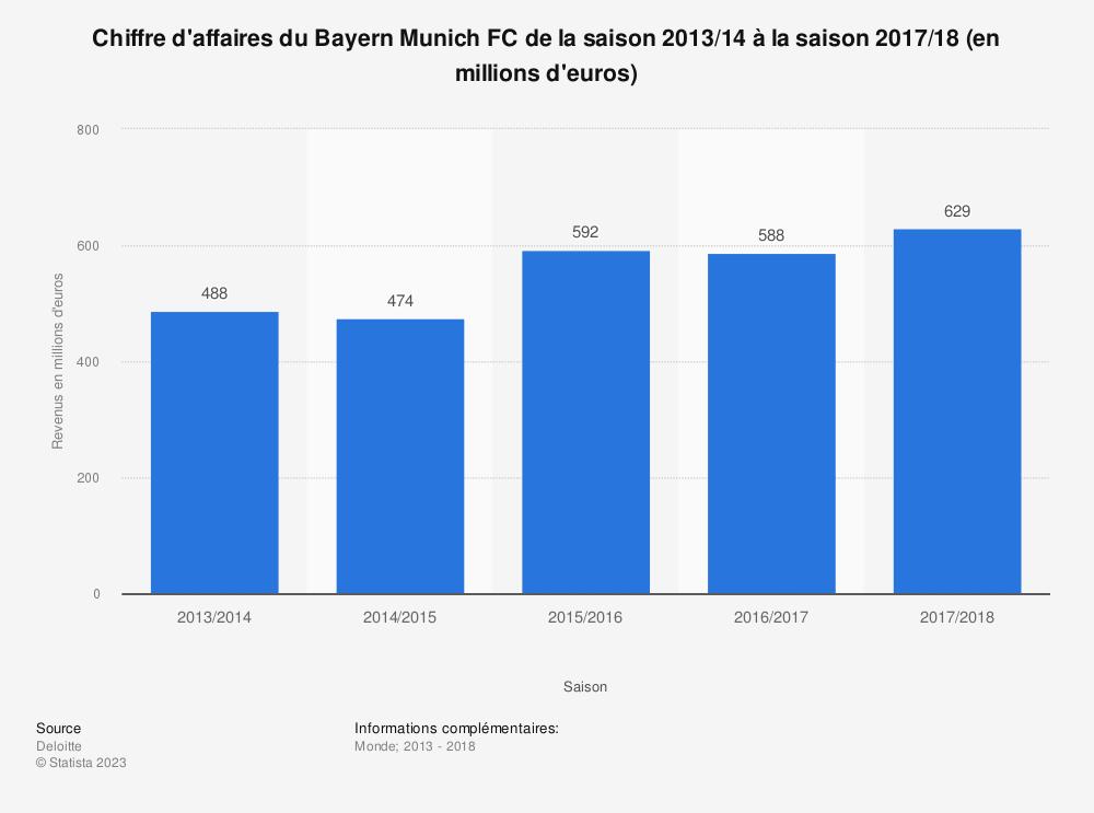 Statistique: Chiffre d'affaires du Bayern Munich FC de la saison 2013/14 à la saison 2017/18 (en millions d'euros)  | Statista