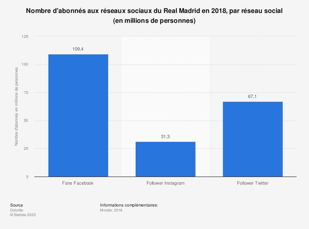 Statistique: Nombre d'abonnés aux réseaux sociaux du Real Madrid en 2018, par réseau social (en millions de personnes) | Statista