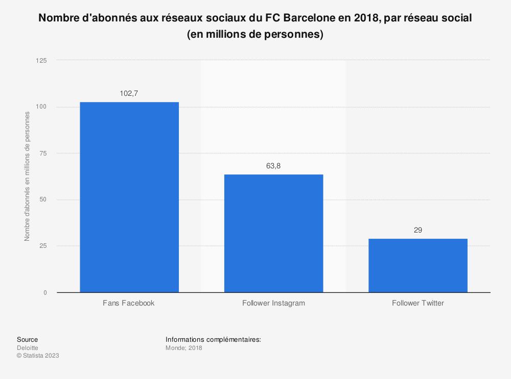 Statistique: Nombre d'abonnés aux réseaux sociaux du FC Barcelone en 2018, par réseau social (en millions de personnes) | Statista