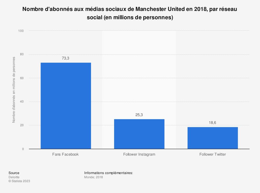 Statistique: Nombre d'abonnés aux médias sociaux de Manchester United en 2018, par réseau social (en millions de personnes) | Statista