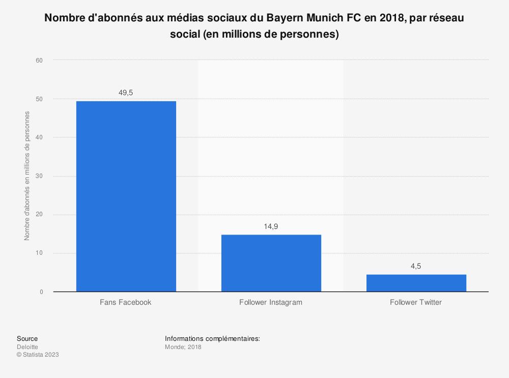 Statistique: Nombre d'abonnés aux médias sociaux du Bayern Munich FC en 2018, par réseau social (en millions de personnes) | Statista