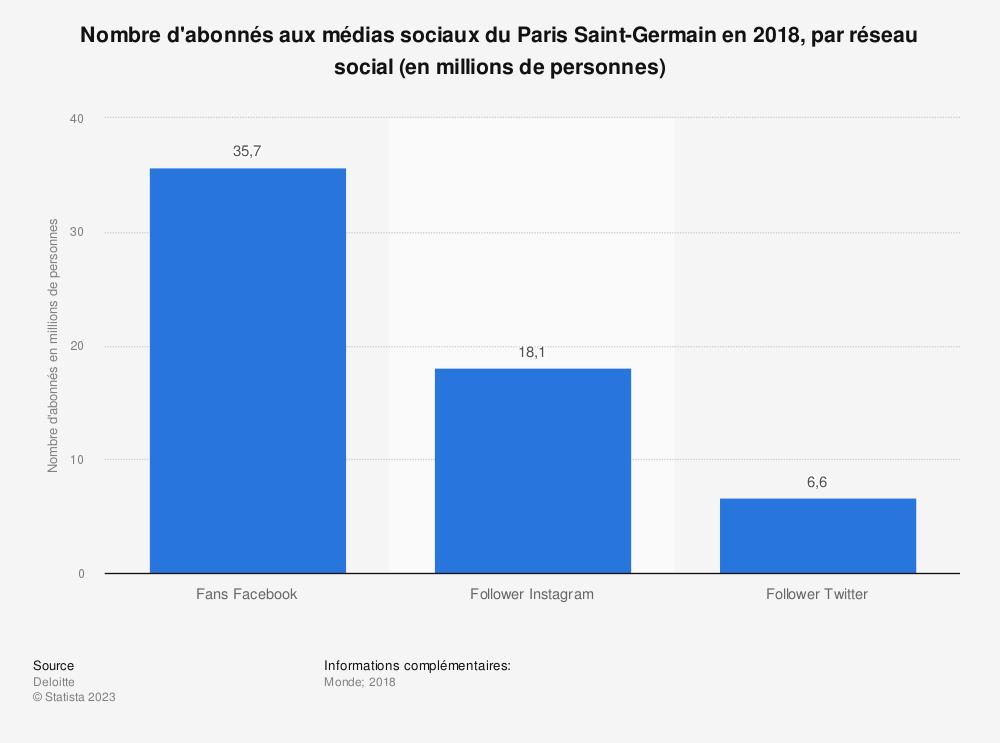 Statistique: Nombre d'abonnés aux médias sociaux du Paris Saint-Germain en 2018, par réseau social (en millions de personnes) | Statista