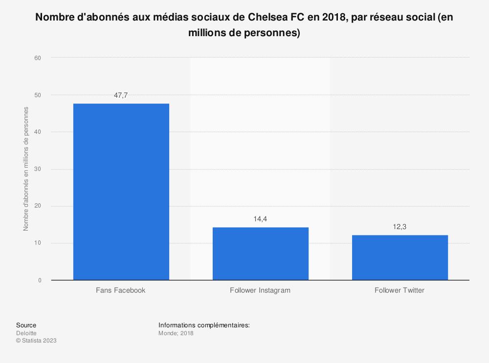 Statistique: Nombre d'abonnés aux médias sociaux de Chelsea FC en 2018, par réseau social (en millions de personnes) | Statista