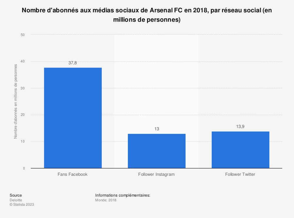 Statistique: Nombre d'abonnés aux médias sociaux de Arsenal FC en 2018, par réseau social (en millions de personnes) | Statista
