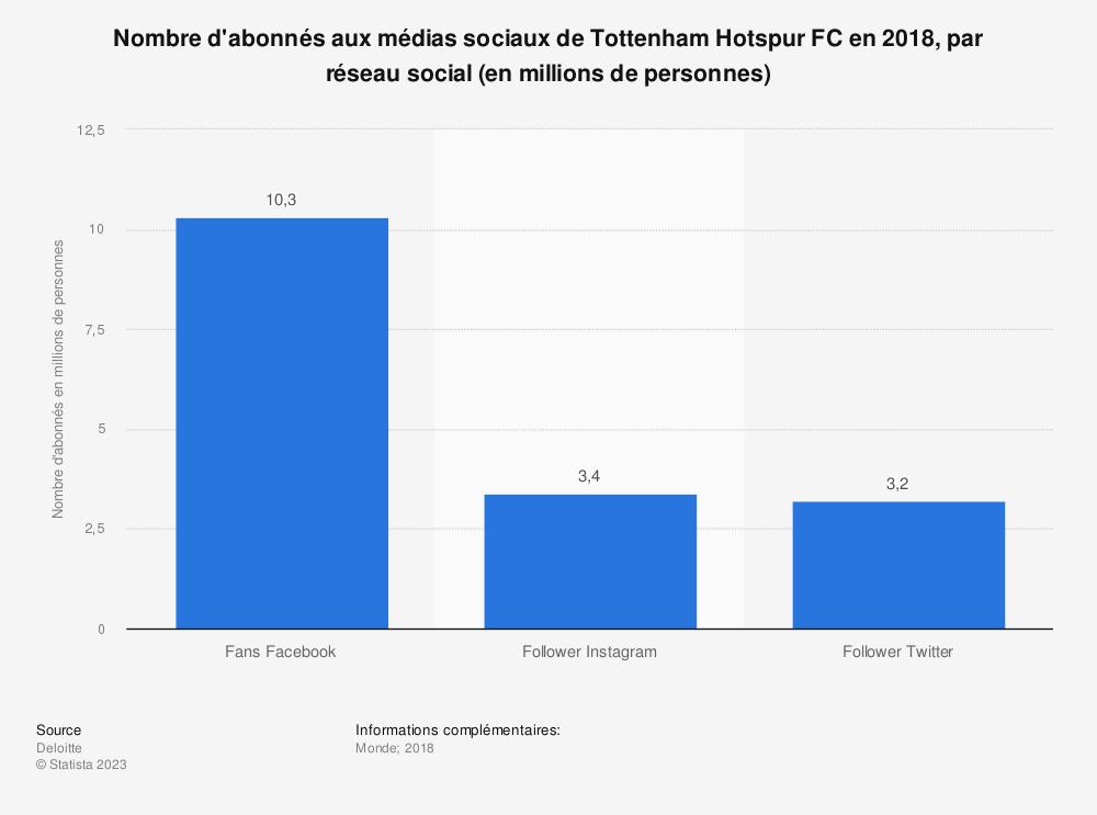 Statistique: Nombre d'abonnés aux médias sociaux de Tottenham Hotspur FC en 2018, par réseau social (en millions de personnes) | Statista