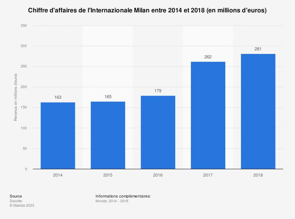 Statistique: Chiffre d'affaires de l'Internazionale Milan entre 2014 et 2018 (en millions d'euros) | Statista
