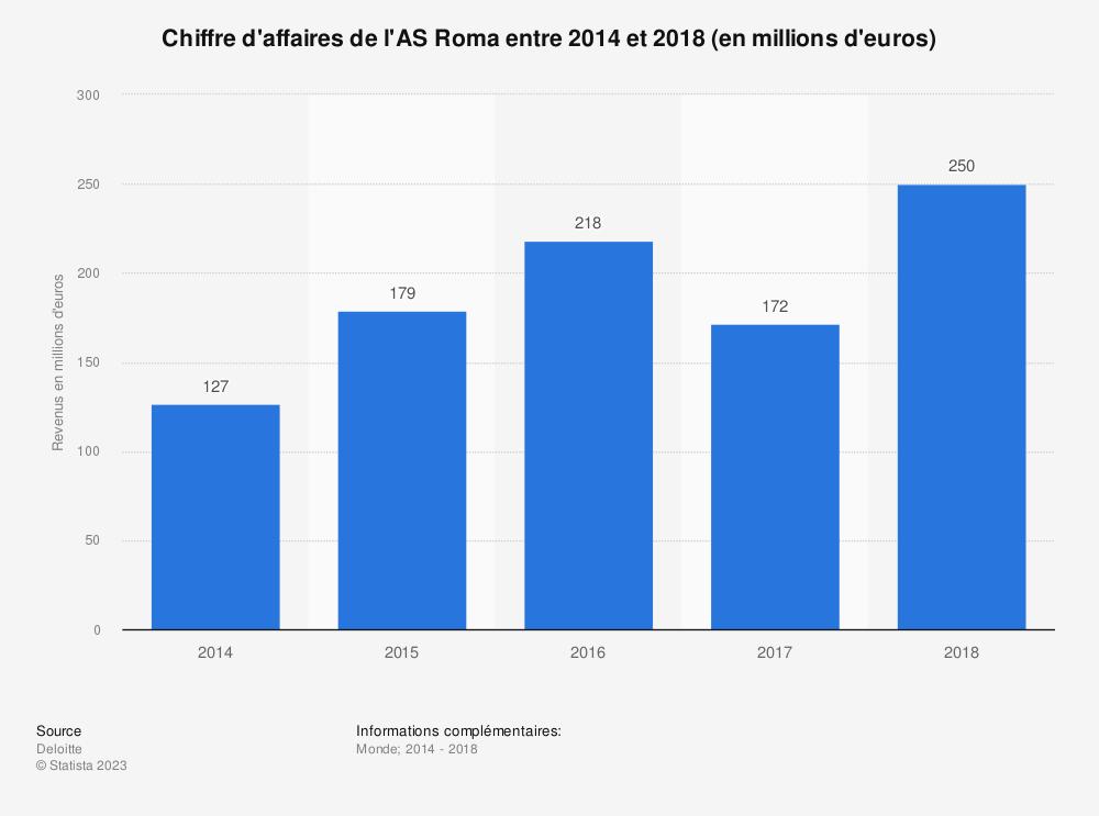 Statistique: Chiffre d'affaires de l'AS Roma entre 2014 et 2018 (en millions d'euros) | Statista